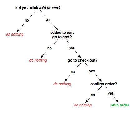 four click order flow