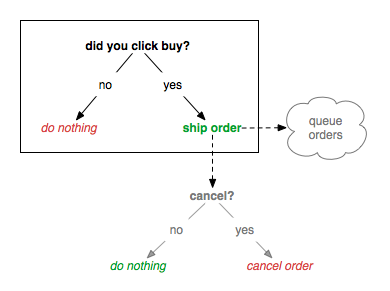one click order flow